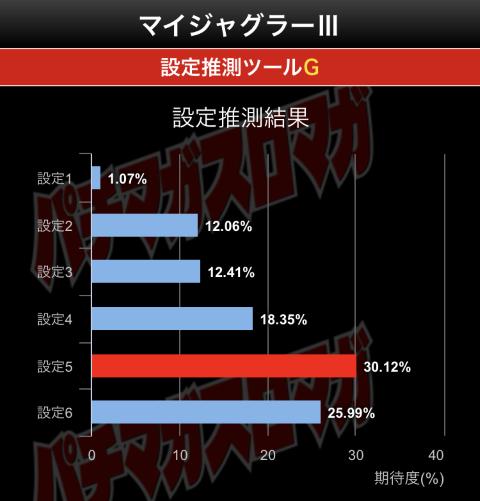 マイジャグ3結果グラフ
