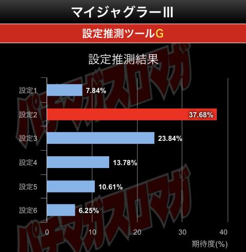中盤グラフ