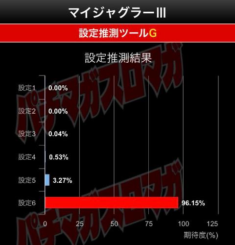 マイジャグラー3グラフ