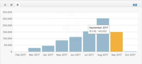 9月アクセスグラフ